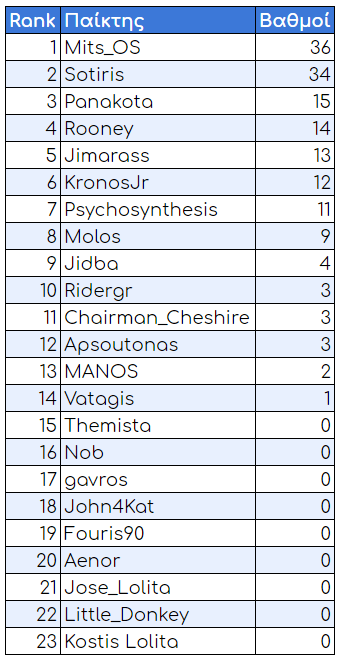 a4g standings